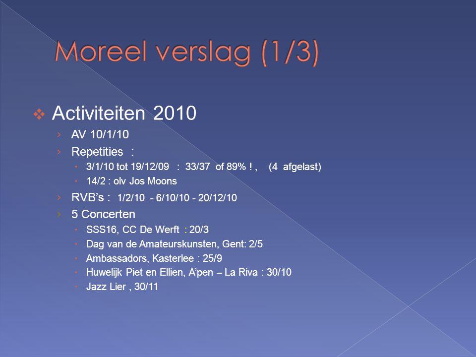  Activiteiten 2010 › AV 10/1/10 › Repetities :  3/1/10 tot 19/12/09 : 33/37 of 89% !, (4 afgelast)  14/2 : olv Jos Moons › RVB's : 1/2/10 - 6/10/10