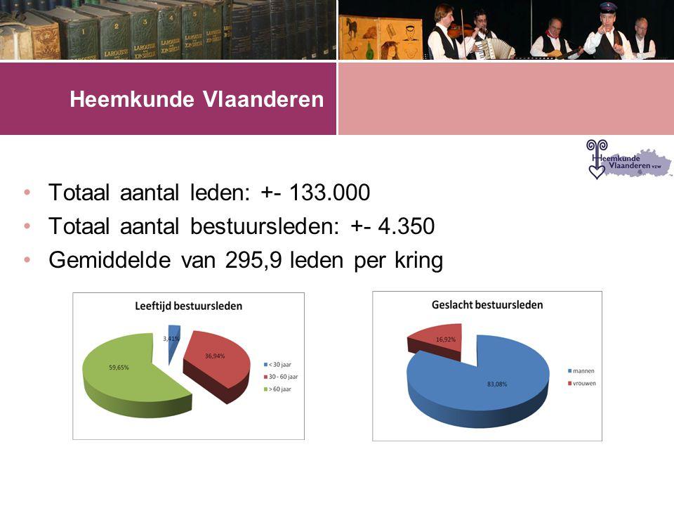 •Totaal aantal leden: +- 133.000 •Totaal aantal bestuursleden: +- 4.350 •Gemiddelde van 295,9 leden per kring