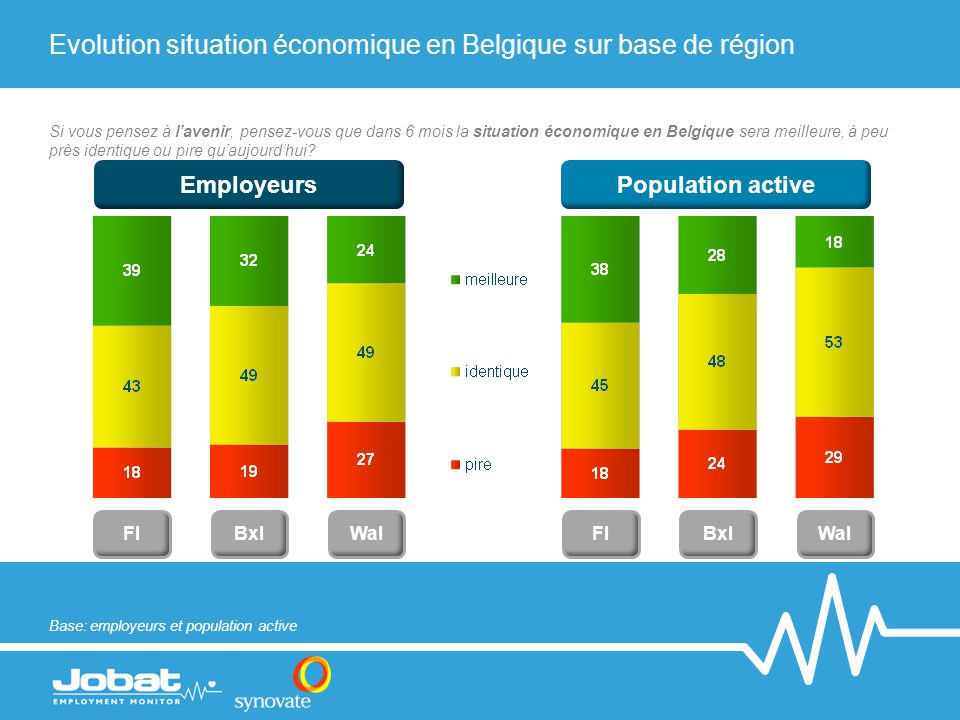 Evolution situation économique en Belgique sur base de région FlWalBxlFlWalBxl Base: employeurs et population active EmployeursPopulation active Si vous pensez à l'avenir, pensez-vous que dans 6 mois la situation économique en Belgique sera meilleure, à peu près identique ou pire qu'aujourd'hui