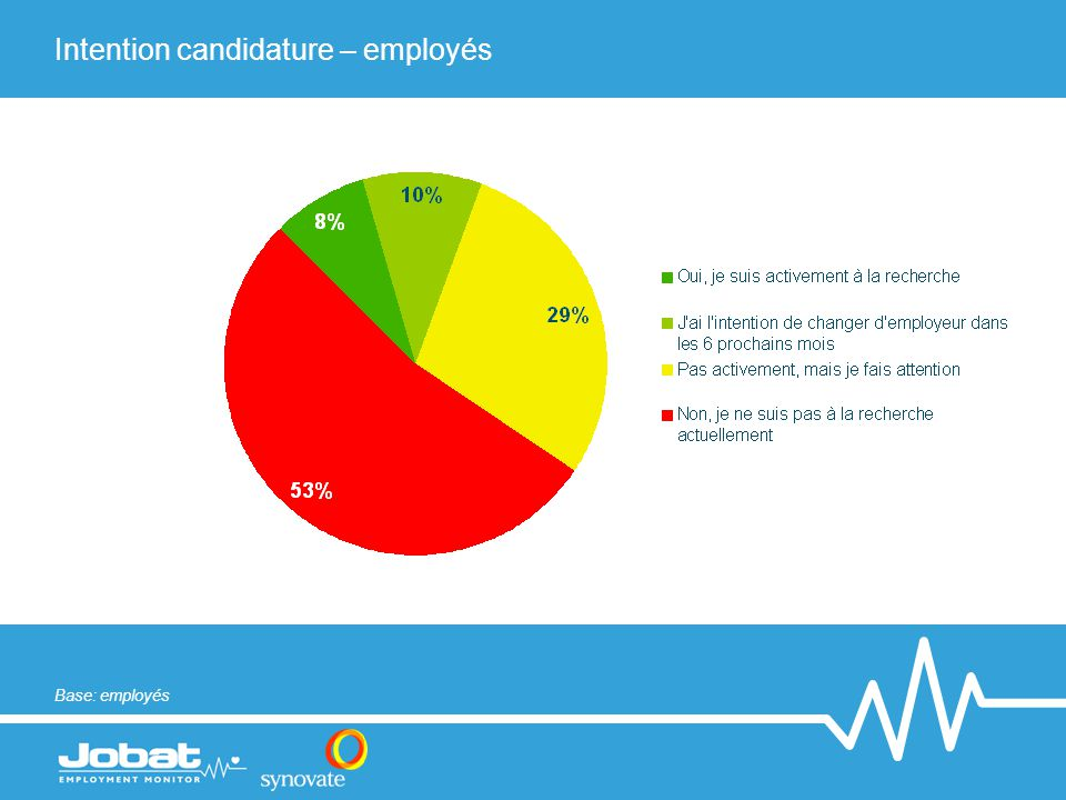 Intention candidature – employés Base: employés