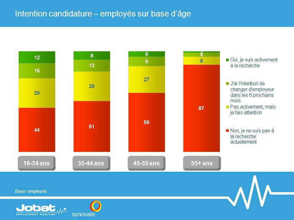 Intention candidature – employés sur base d'âge 18-34 ans 45-55 ans 35-44 ans 55+ ans Base: employés