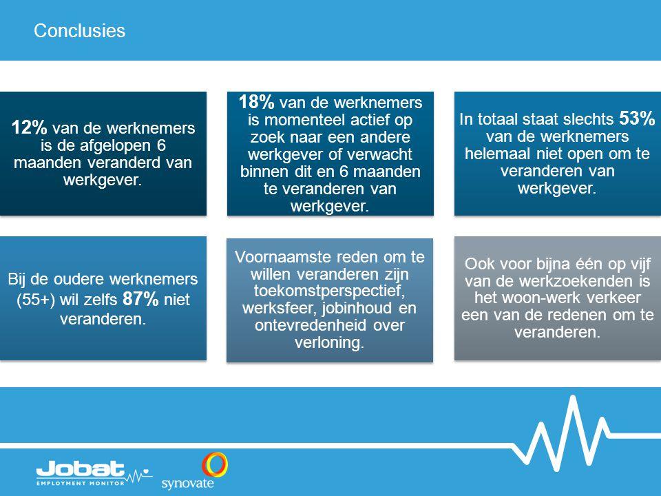 Conclusies 12% van de werknemers is de afgelopen 6 maanden veranderd van werkgever.
