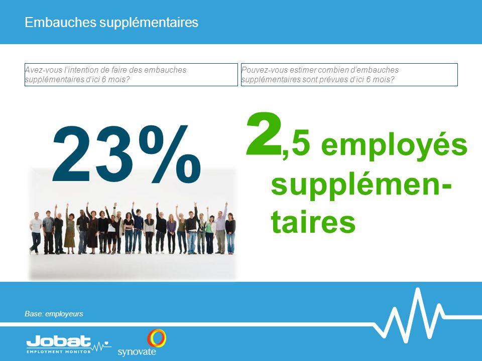 Embauches supplémentaires 23% Avez-vous l'intention de faire des embauches supplémentaires d'ici 6 mois.