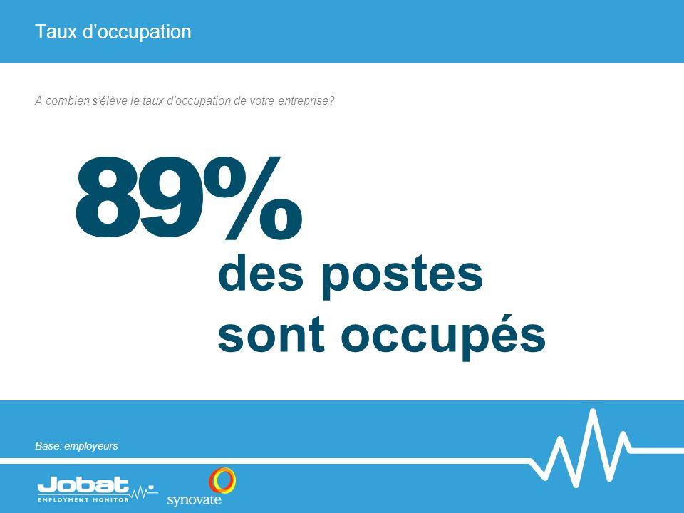 Taux d'occupation 89% des postes sont occupés A combien s'élève le taux d'occupation de votre entreprise? Base: employeurs
