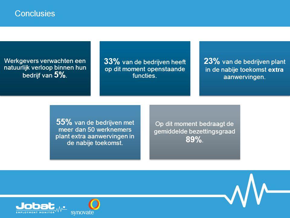 Conclusies Werkgevers verwachten een natuurlijk verloop binnen hun bedrijf van 5%. 33% van de bedrijven heeft op dit moment openstaande functies. 23%