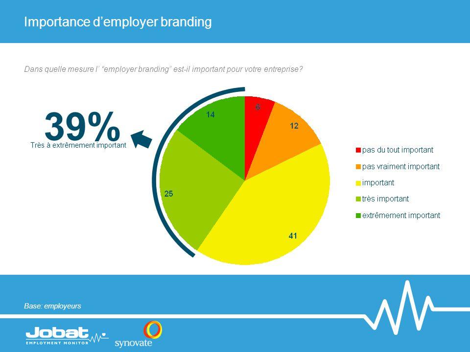 """39% Très à extrêmement important Dans quelle mesure l' """"employer branding"""" est-il important pour votre entreprise? Base: employeurs Importance d'emplo"""