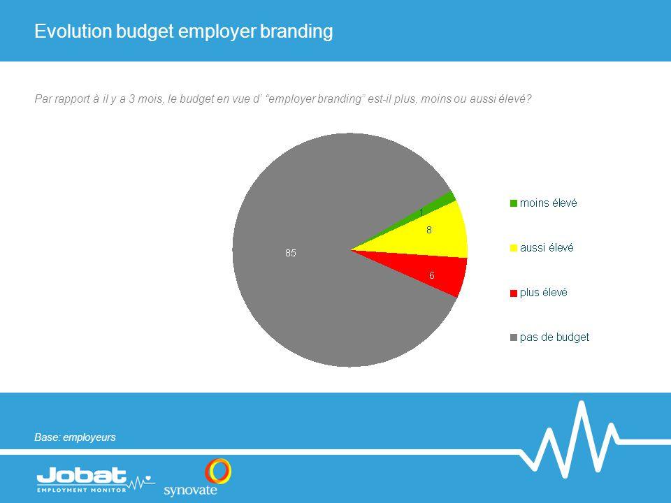 """Evolution budget employer branding Par rapport à il y a 3 mois, le budget en vue d' """"employer branding"""" est-il plus, moins ou aussi élevé? Base: emplo"""