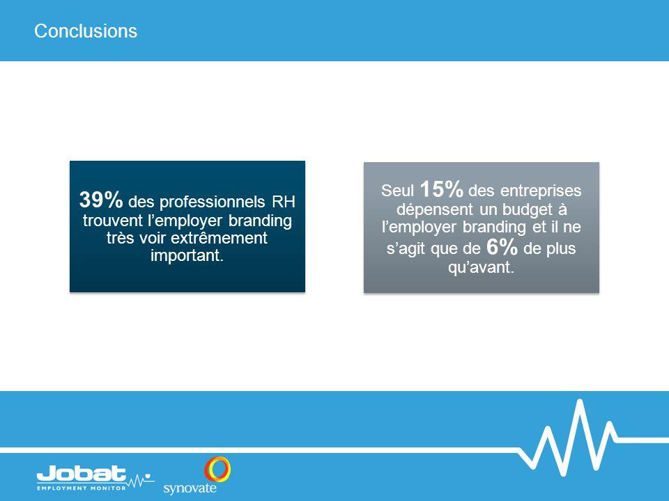 Conclusions 39% des professionnels RH trouvent l'employer branding très voir extrêmement important. Seul 15% des entreprises dépensent un budget à l'e