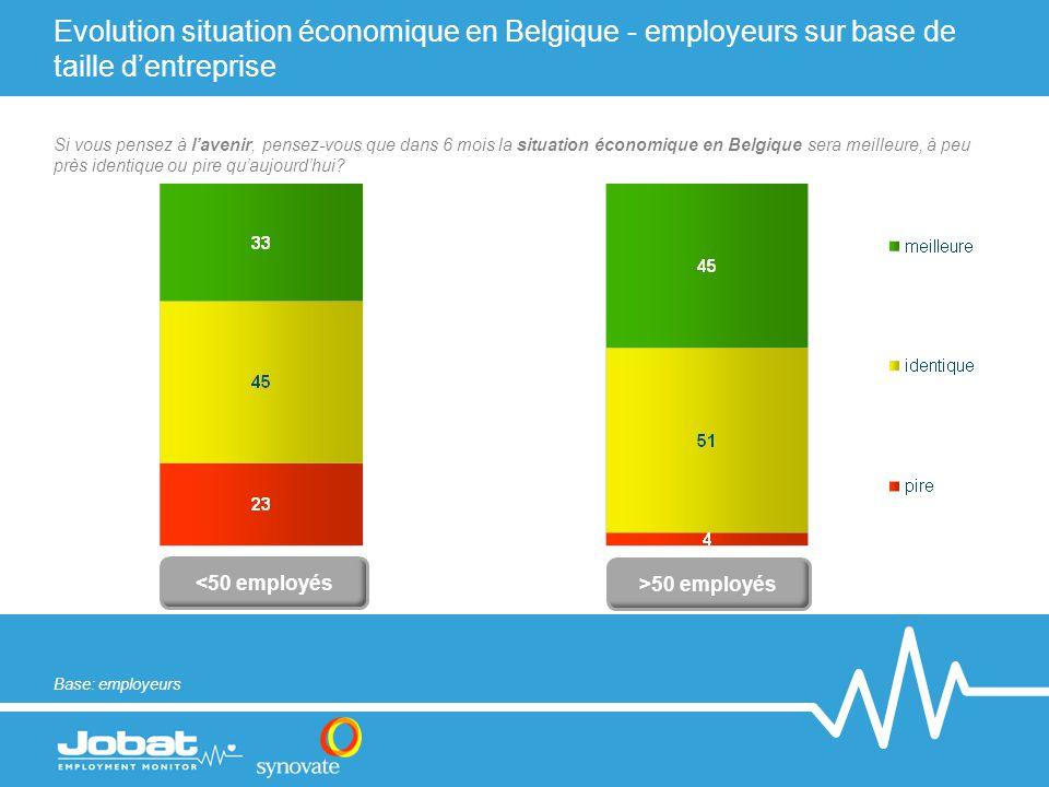Evolution situation économique en Belgique - employeurs sur base de taille d'entreprise <50 employés >50 employés Base: employeurs Si vous pensez à l'avenir, pensez-vous que dans 6 mois la situation économique en Belgique sera meilleure, à peu près identique ou pire qu'aujourd'hui