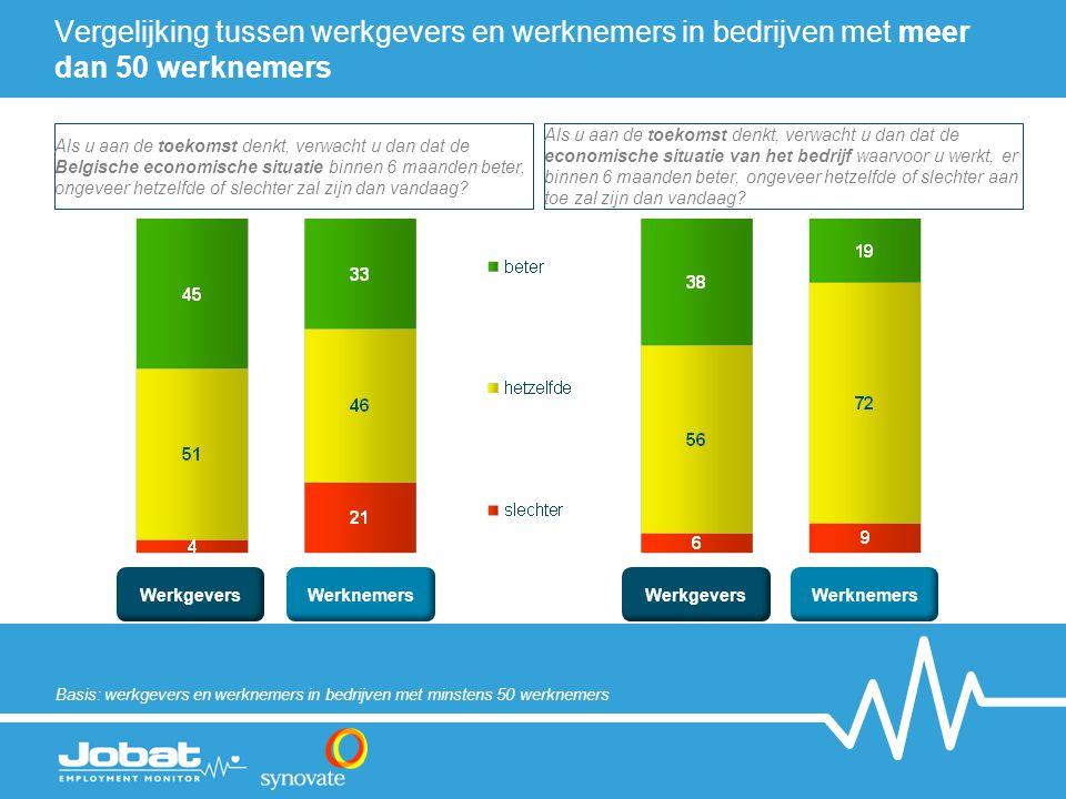 WerkgeversWerknemersWerkgeversWerknemers Basis: werkgevers en werknemers in bedrijven met minstens 50 werknemers Als u aan de toekomst denkt, verwacht u dan dat de Belgische economische situatie binnen 6 maanden beter, ongeveer hetzelfde of slechter zal zijn dan vandaag.