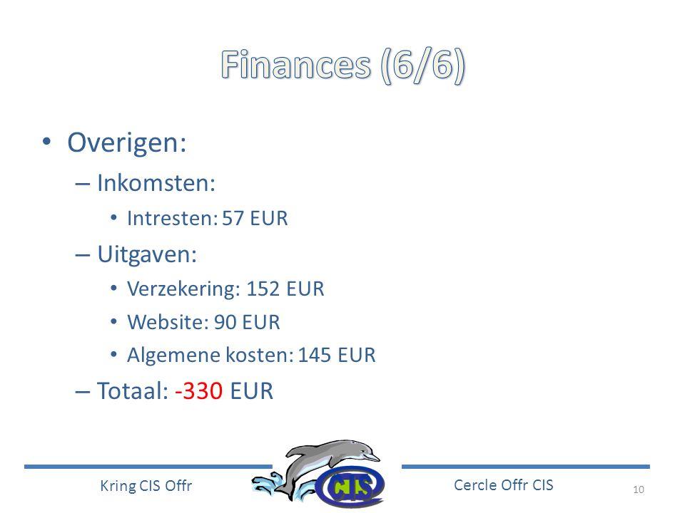 10 Kring CIS Offr Cercle Offr CIS • Overigen: – Inkomsten: • Intresten: 57 EUR – Uitgaven: • Verzekering: 152 EUR • Website: 90 EUR • Algemene kosten: