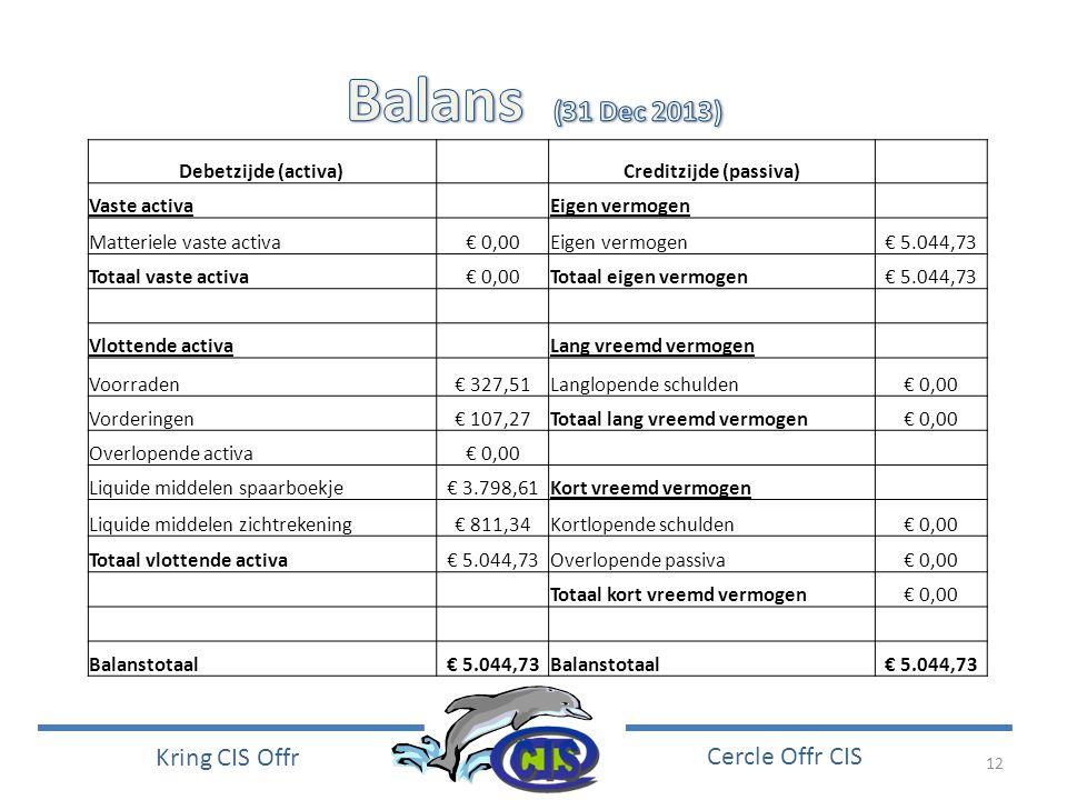 12 Kring CIS Offr Cercle Offr CIS Debetzijde (activa) Creditzijde (passiva) Vaste activa Eigen vermogen Matteriele vaste activa€ 0,00Eigen vermogen€ 5