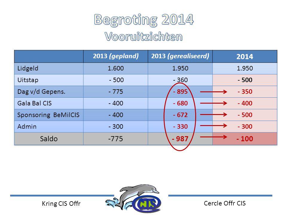Kring CIS Offr Cercle Offr CIS