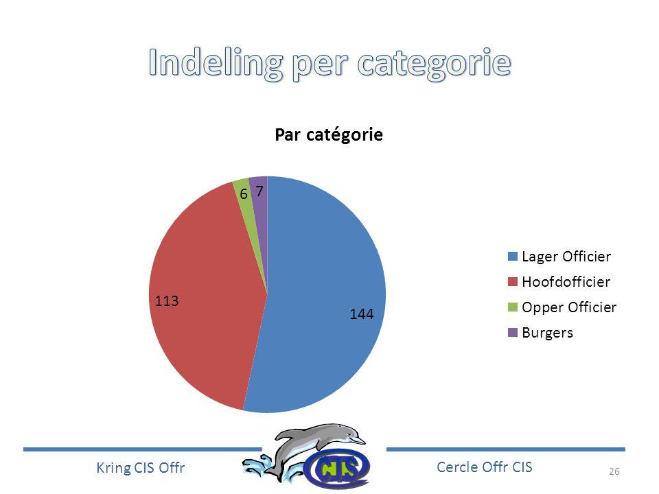 26 Kring CIS Offr Cercle Offr CIS
