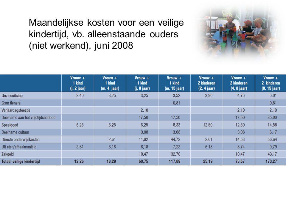 Maandelijkse kosten voor een veilige kindertijd, vb. alleenstaande ouders (niet werkend), juni 2008