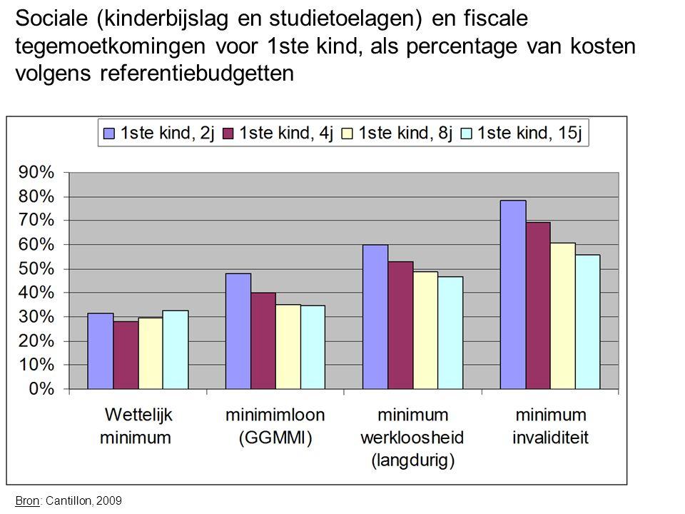 Sociale (kinderbijslag en studietoelagen) en fiscale tegemoetkomingen voor 1ste kind, als percentage van kosten volgens referentiebudgetten Bron: Cantillon, 2009