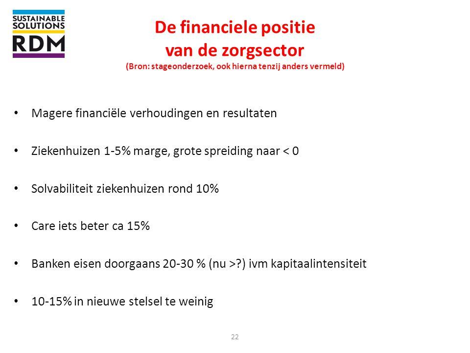 22 De financiele positie van de zorgsector (Bron: stageonderzoek, ook hierna tenzij anders vermeld) • Magere financiële verhoudingen en resultaten • Z