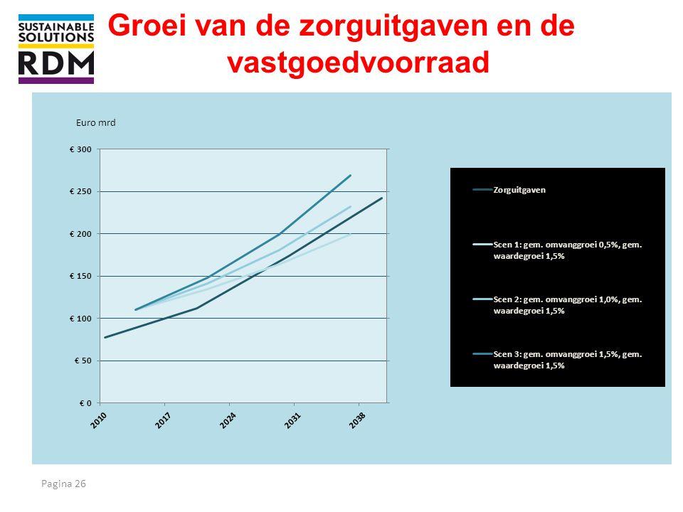 Groei van de zorguitgaven en de vastgoedvoorraad. Pagina 26