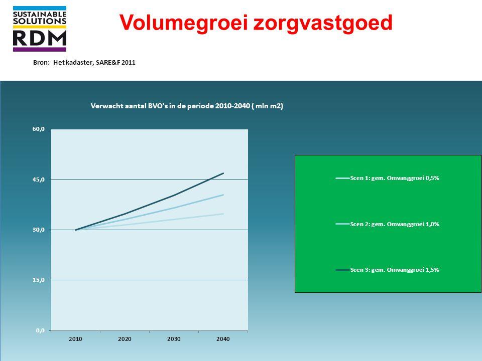 Volumegroei zorgvastgoed Bron: Het kadaster, SARE&F 2011 Pagina 27