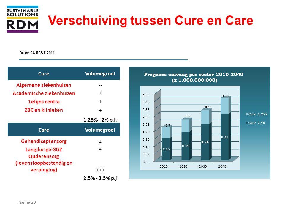 Verschuiving tussen Cure en Care Bron: SA RE&F 2011 CureVolumegroei Algemene ziekenhuizen-- Academische ziekenhuizen± 1elijns centra+ ZBC en klinieken