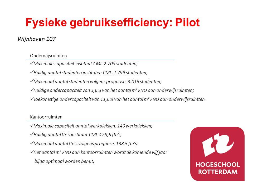 Fysieke gebruiksefficiency: Pilot Wijnhaven 107 Onderwijsruimten  Maximale capaciteit instituut CMI: 2.703 studenten;  Huidig aantal studenten insti