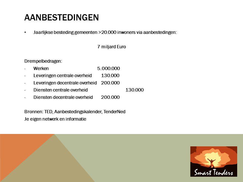 AANBESTEDINGEN • Jaarlijkse besteding gemeenten >20.000 inwoners via aanbestedingen: 7 miljard Euro Drempelbedragen: -Werken5.000.000 -Leveringen cent
