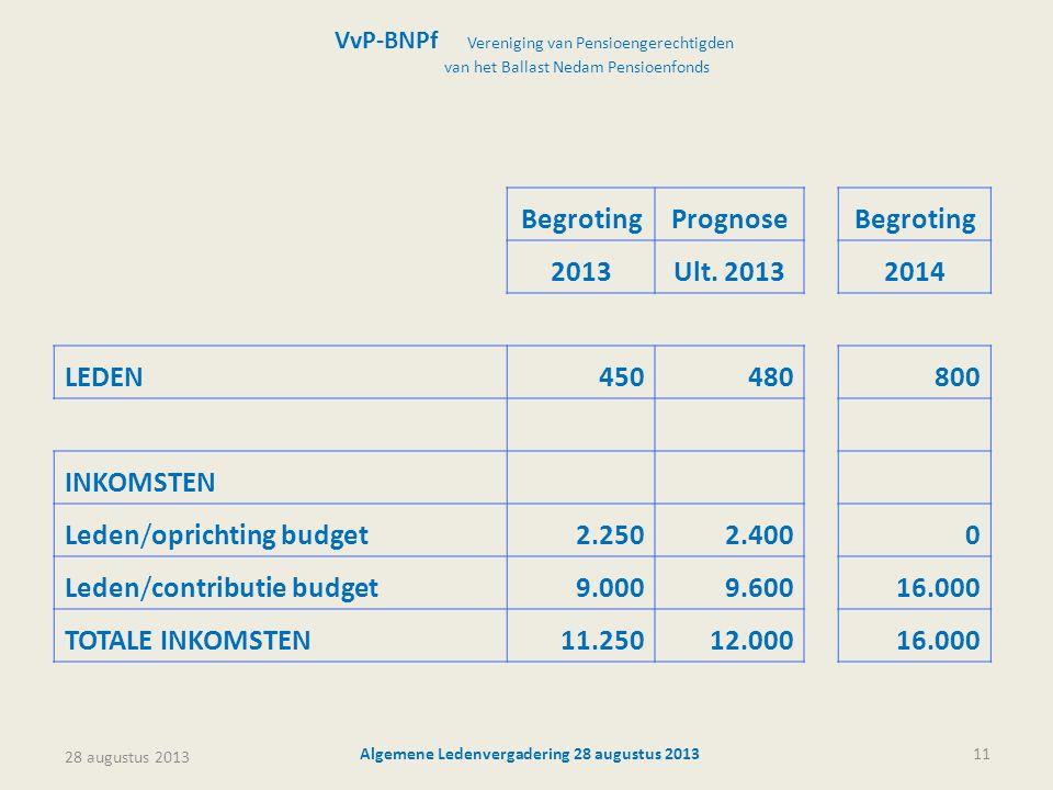 28 augustus 2013 Algemene Ledenvergadering 28 augustus 201311 VvP-BNPf Vereniging van Pensioengerechtigden van het Ballast Nedam Pensioenfonds BegrotingPrognose Begroting 2013Ult.