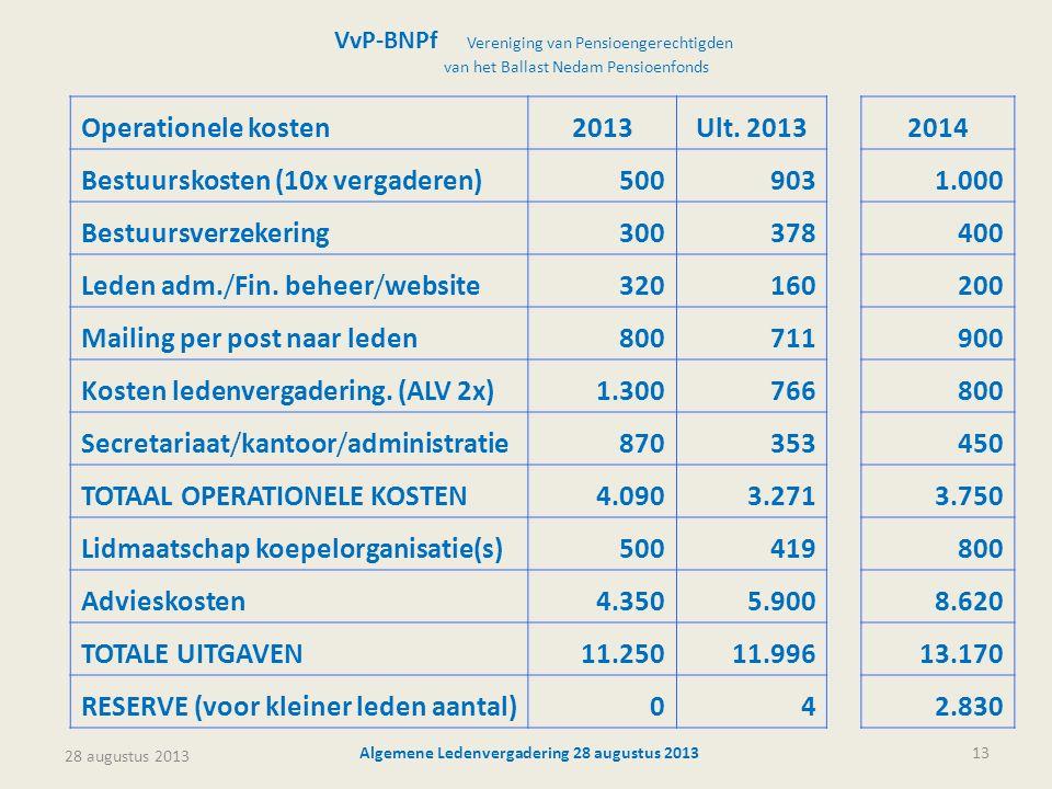 28 augustus 2013 Algemene Ledenvergadering 28 augustus 201313 VvP-BNPf Vereniging van Pensioengerechtigden van het Ballast Nedam Pensioenfonds Operationele kosten2013Ult.