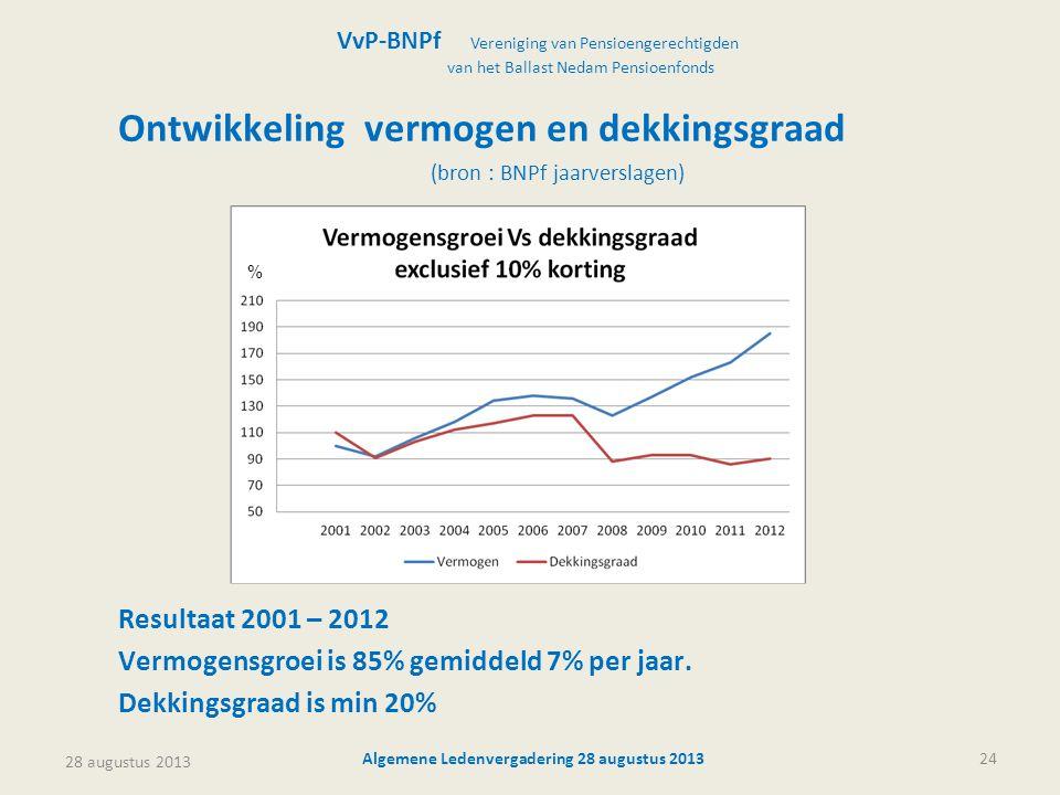 28 augustus 2013 Algemene Ledenvergadering 28 augustus 201324 Ontwikkeling vermogen en dekkingsgraad (bron : BNPf jaarverslagen) Resultaat 2001 – 2012 Vermogensgroei is 85% gemiddeld 7% per jaar.