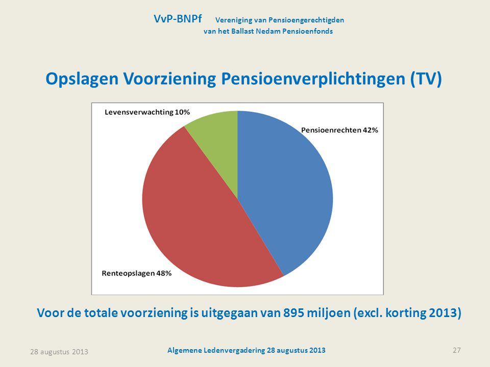 28 augustus 2013 Algemene Ledenvergadering 28 augustus 201327 VvP-BNPf Vereniging van Pensioengerechtigden van het Ballast Nedam Pensioenfonds Voor de totale voorziening is uitgegaan van 895 miljoen (excl.