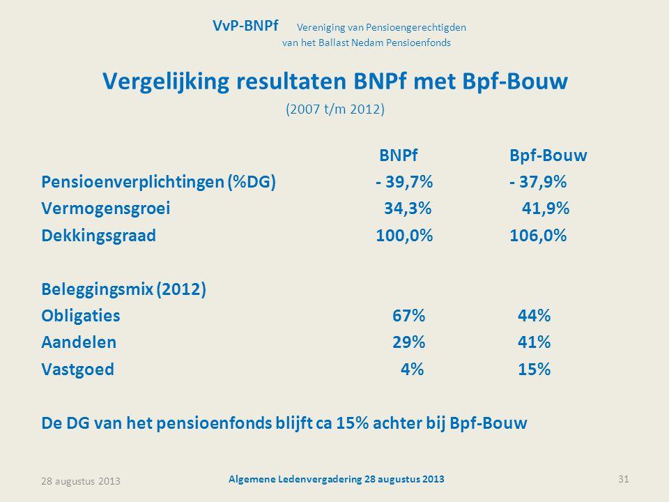 28 augustus 2013 Algemene Ledenvergadering 28 augustus 201331 Vergelijking resultaten BNPf met Bpf-Bouw (2007 t/m 2012) BNPfBpf-Bouw Pensioenverplichtingen (%DG)- 39,7%- 37,9% Vermogensgroei 34,3% 41,9% Dekkingsgraad100,0%106,0% Beleggingsmix (2012) Obligaties 67% 44% Aandelen 29% 41% Vastgoed 4% 15% De DG van het pensioenfonds blijft ca 15% achter bij Bpf-Bouw VvP-BNPf Vereniging van Pensioengerechtigden van het Ballast Nedam Pensioenfonds
