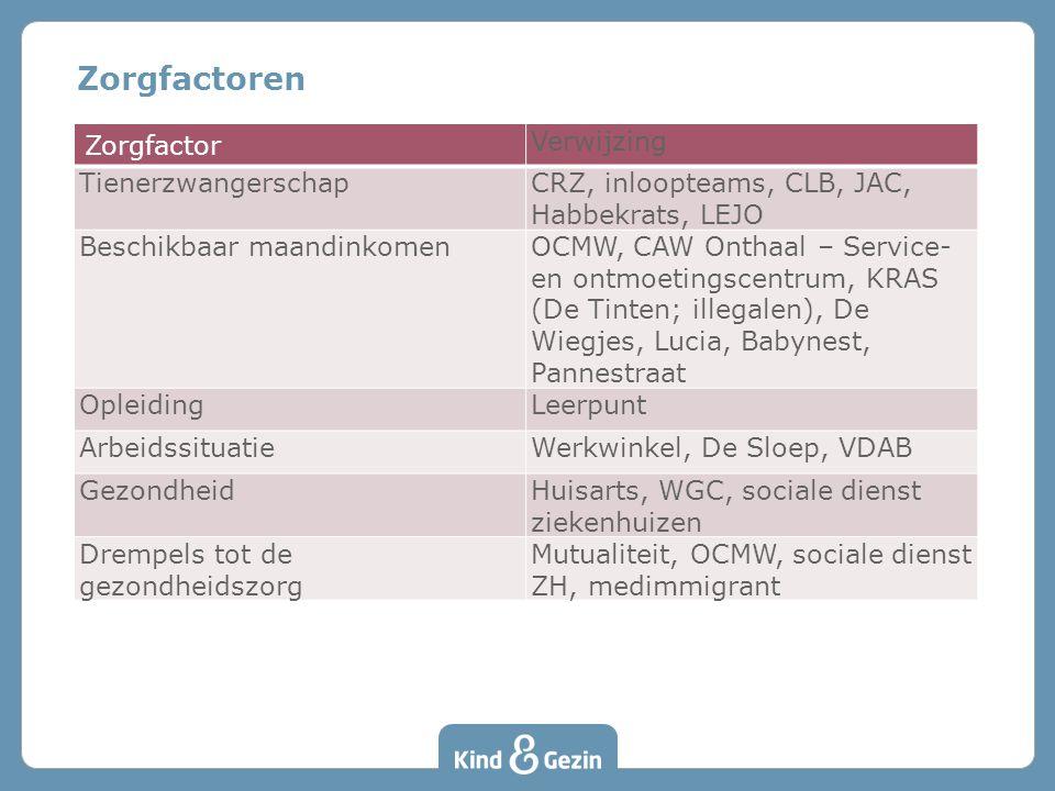 Zorgfactoren Zorgfactor Verwijzing TienerzwangerschapCRZ, inloopteams, CLB, JAC, Habbekrats, LEJO Beschikbaar maandinkomenOCMW, CAW Onthaal – Service-