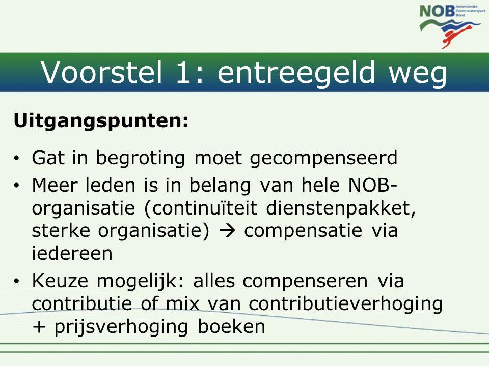 Voorstel 1: entreegeld weg Uitgangspunten: • Gat in begroting moet gecompenseerd • Meer leden is in belang van hele NOB- organisatie (continuïteit die