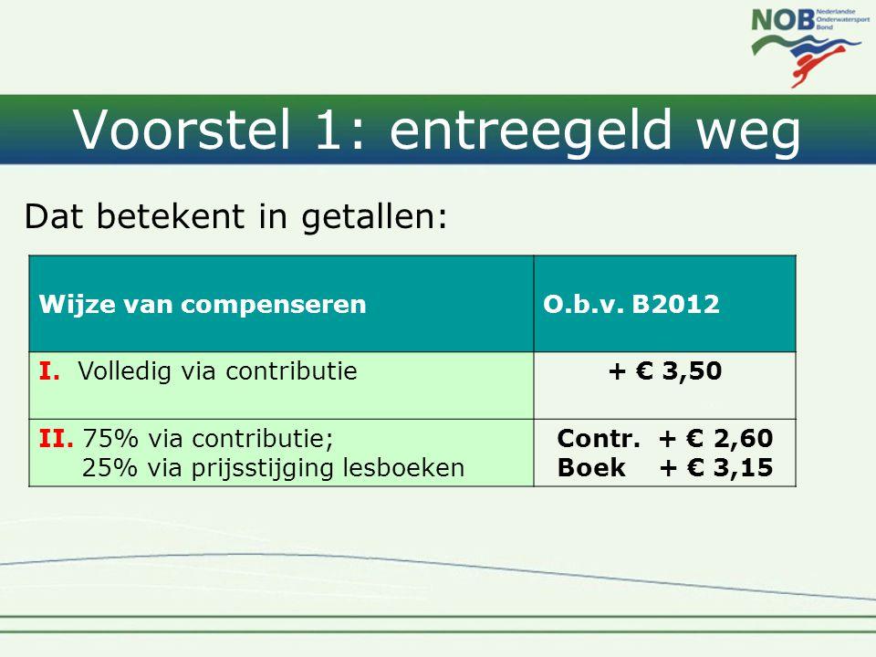 Voorstel 1: entreegeld weg Dat betekent in getallen: Wijze van compenserenO.b.v. B2012 I. Volledig via contributie+ € 3,50 II. 75% via contributie; 25