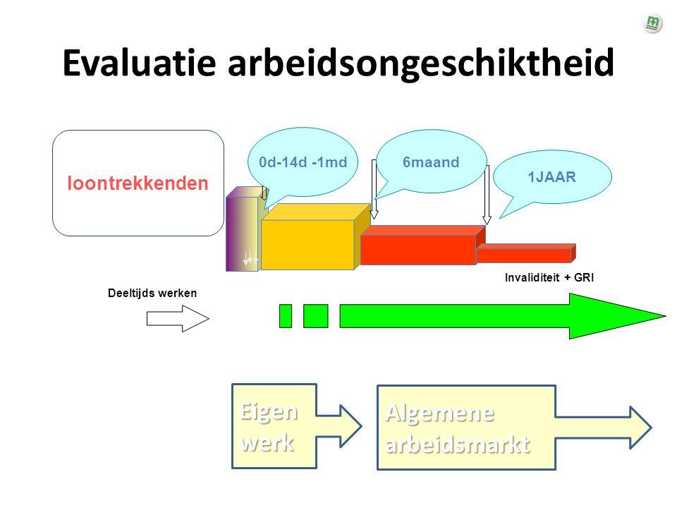 Evaluatie arbeidsongeschiktheid loontrekkenden 6maand 1JAAR 0d-14d -1md Deeltijds werken Invaliditeit + GRI Eigen werk Algemene arbeidsmarkt