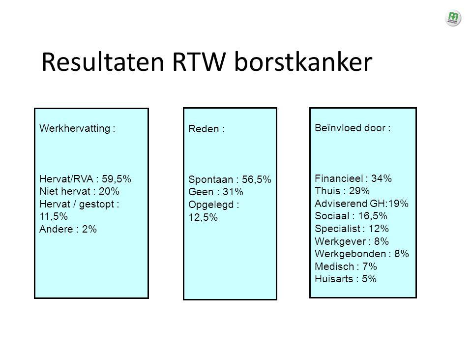 Resultaten RTW borstkanker Werkhervatting : Hervat/RVA : 59,5% Niet hervat : 20% Hervat / gestopt : 11,5% Andere : 2% Reden : Spontaan : 56,5% Geen :