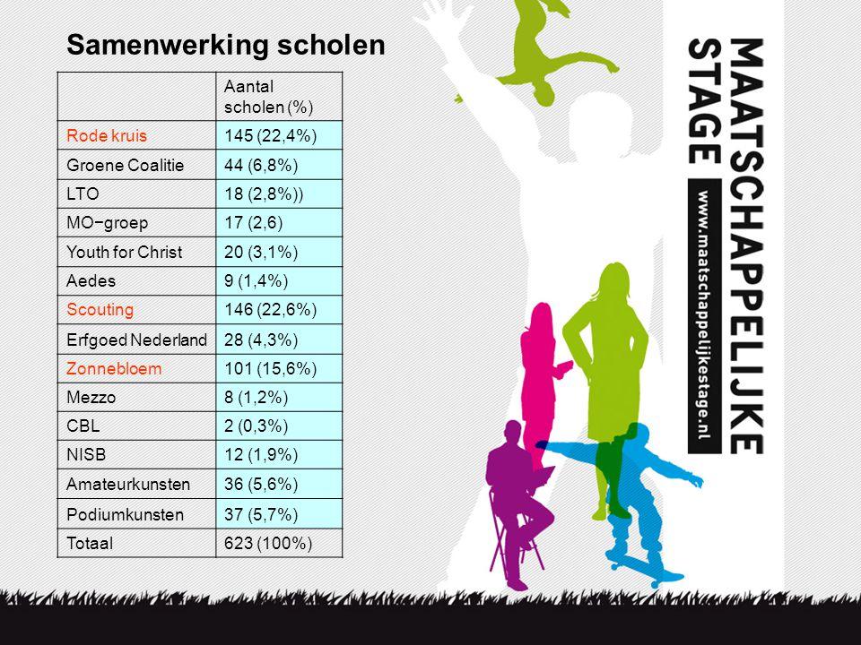 Samenwerking scholen Aantal scholen (%) Rode kruis145 (22,4%) Groene Coalitie44 (6,8%) LTO18 (2,8%)) MO−groep17 (2,6) Youth for Christ20 (3,1%) Aedes9