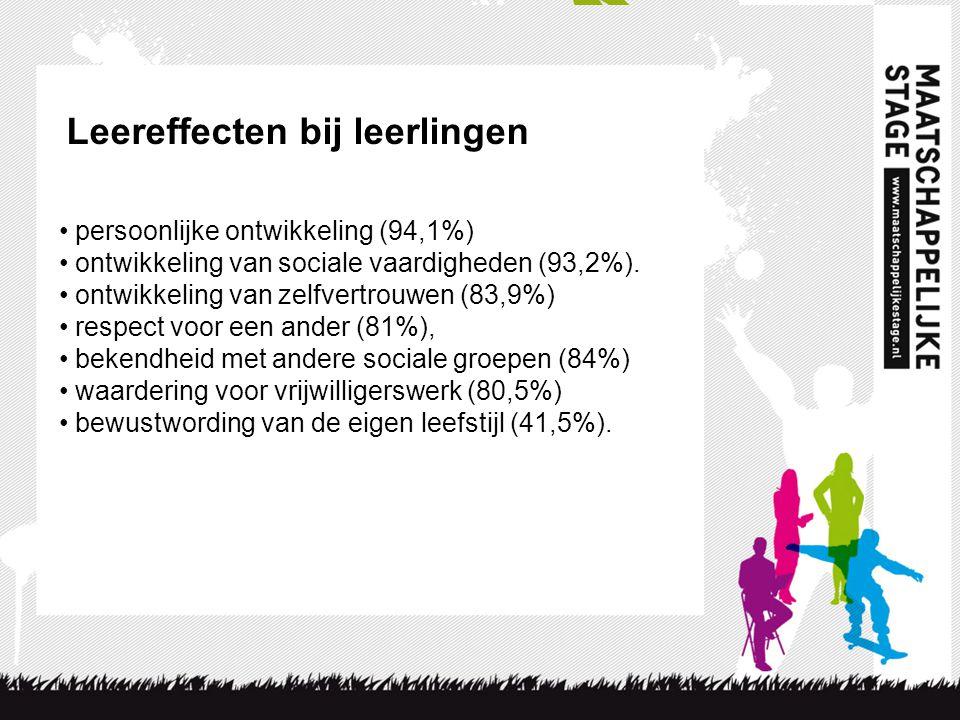 Leereffecten bij leerlingen • persoonlijke ontwikkeling (94,1%) • ontwikkeling van sociale vaardigheden (93,2%). • ontwikkeling van zelfvertrouwen (83
