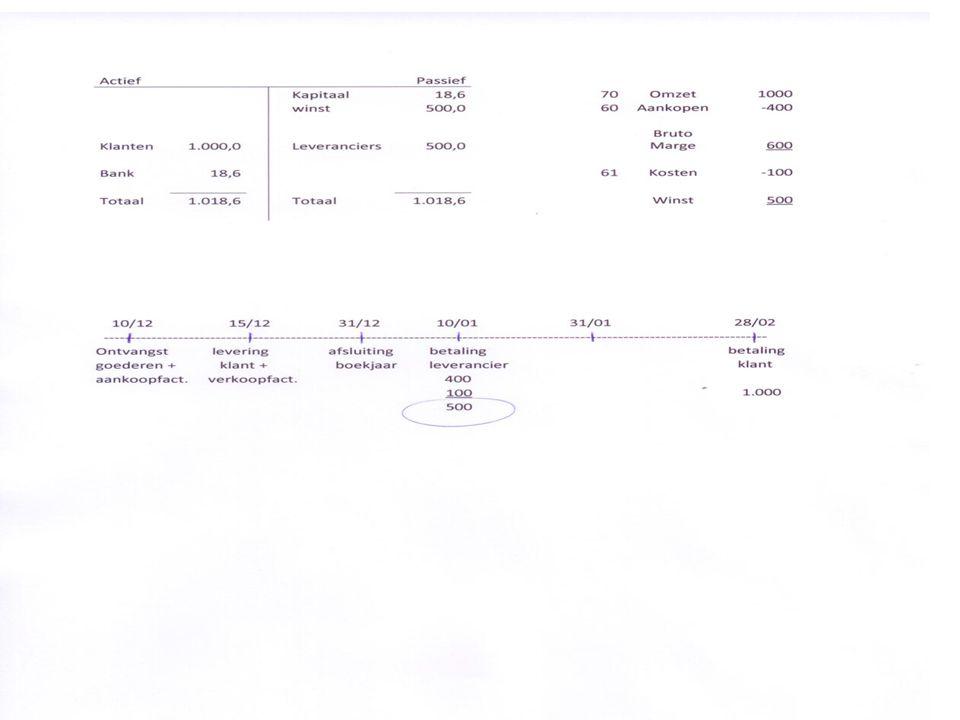 Liquiditeitsplan = inkomsten - uitgaven in liquide middelen JanfebMaaAprMeiJuniJuliAugSeptOktNovDec Inkomsten -Kapitaal18.600 -Ontvangsten klant 2.0004.0007.0008.000 5.0006.00011.00012.00016.00019.000 -Lening10.000 Totaal Inkomsten28.6002.0004.0007.0008.000 5.0006.00011.00012.00016.00019.000 Uitgaven -Handelsgoederen5.000 6.0007.5008.0004.0005.0007.0009.00011.00012.000 -Huur1.200 -Huurwaarborg3.600 -Energie250 -loonkosten3.500 -verzekering 500 400 -boekhouding125 400 …..