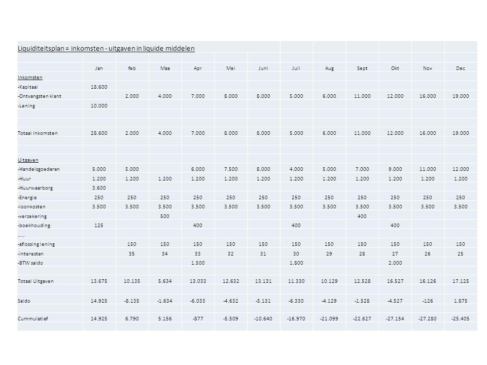 Liquiditeitsplan = inkomsten - uitgaven in liquide middelen JanfebMaaAprMeiJuniJuliAugSeptOktNovDec Inkomsten -Kapitaal18.600 -Ontvangsten klant 2.000