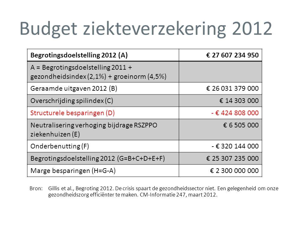 Budget ziekteverzekering 2012 Bron:Gillis et al., Begroting 2012. De crisis spaart de gezondheidssector niet. Een gelegenheid om onze gezondheidszorg