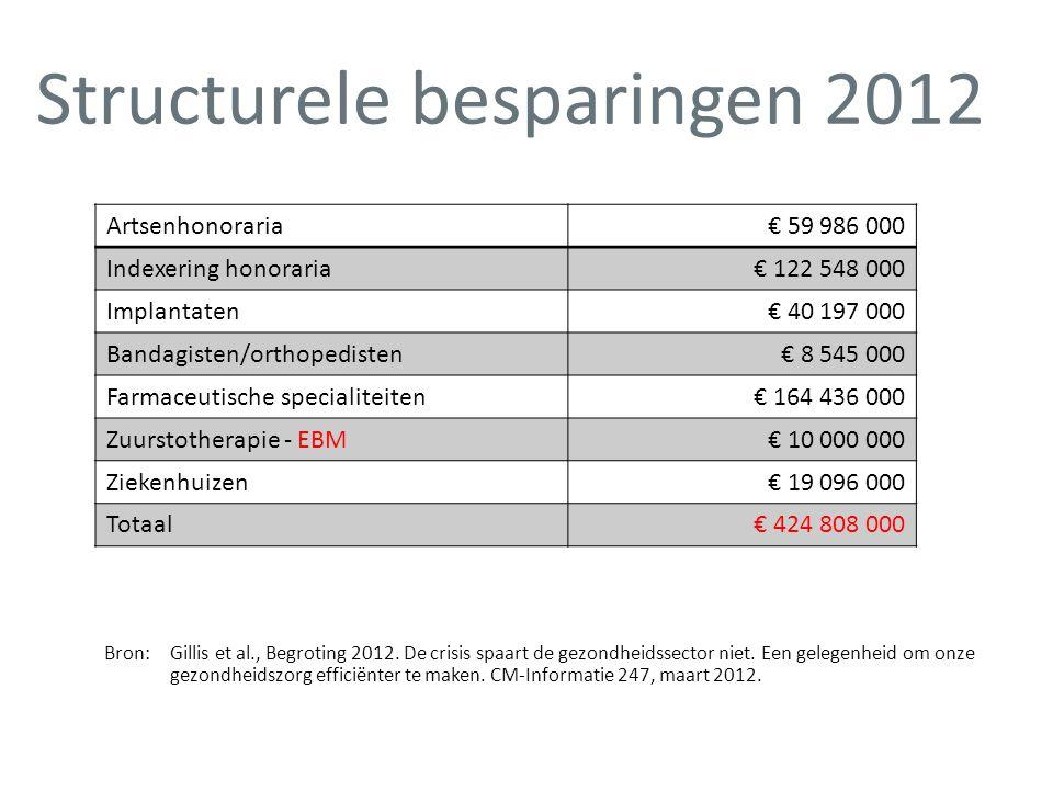 Structurele besparingen 2012 Bron:Gillis et al., Begroting 2012. De crisis spaart de gezondheidssector niet. Een gelegenheid om onze gezondheidszorg e