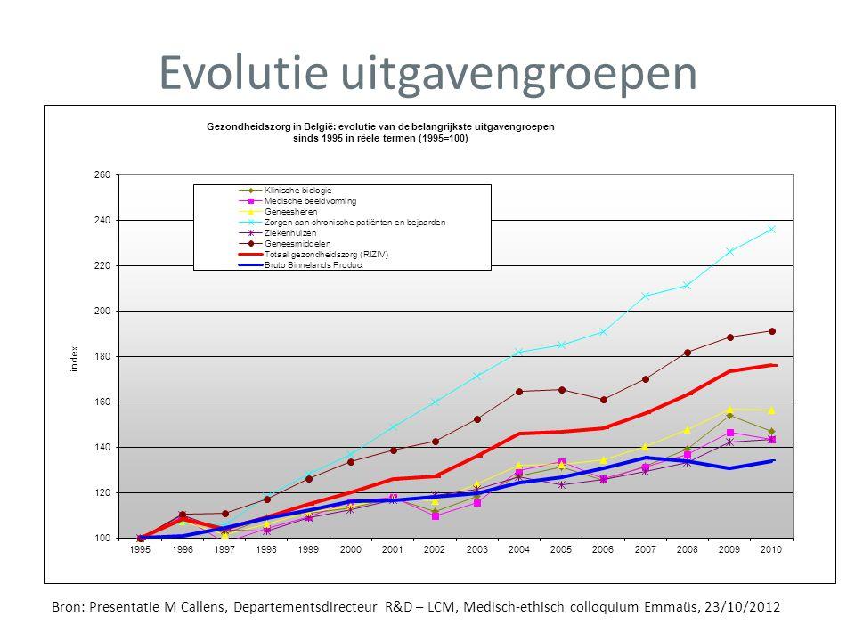 Evolutie uitgavengroepen Bron: Presentatie M Callens, Departementsdirecteur R&D – LCM, Medisch-ethisch colloquium Emmaüs, 23/10/2012