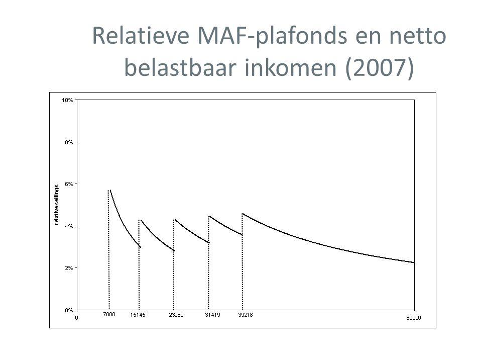 Relatieve MAF-plafonds en netto belastbaar inkomen (2007)