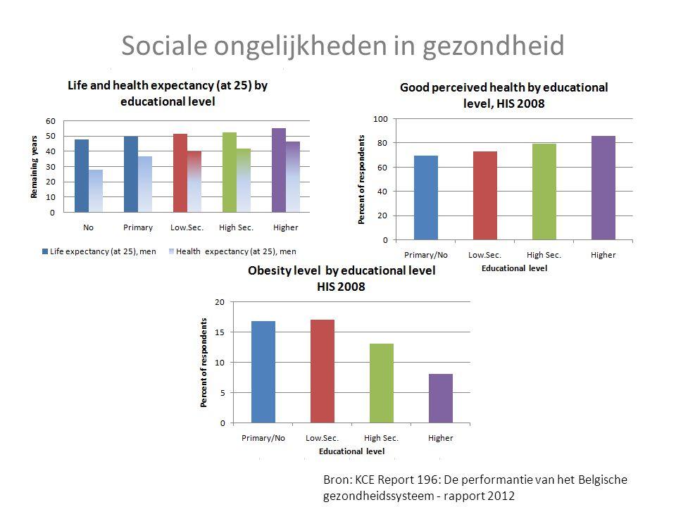Sociale ongelijkheden in gezondheid Bron: KCE Report 196: De performantie van het Belgische gezondheidssysteem - rapport 2012