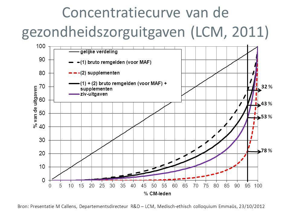 Bron: Presentatie M Callens, Departementsdirecteur R&D – LCM, Medisch-ethisch colloquium Emmaüs, 23/10/2012 Concentratiecurve van de gezondheidszorgui