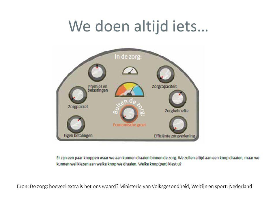We doen altijd iets… Bron: De zorg: hoeveel extra is het ons waard? Ministerie van Volksgezondheid, Welzijn en sport, Nederland