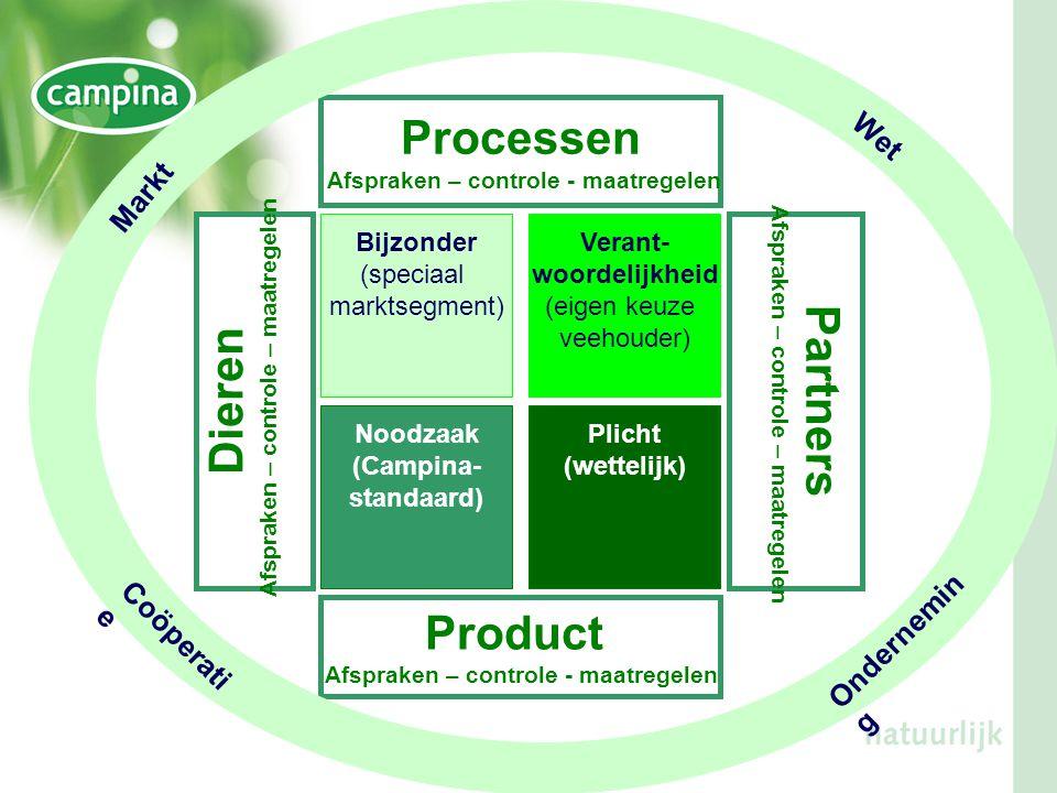 Noodzaak (Campina- standaard) Plicht (wettelijk) Bijzonder (speciaal marktsegment) Verant- woordelijkheid (eigen keuze veehouder) Processen Afspraken