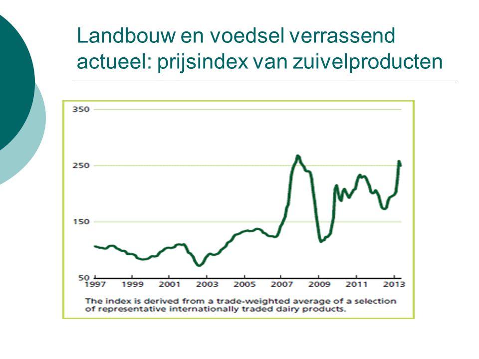 Landbouw en voedsel verrassend actueel: prijsindex van zuivelproducten