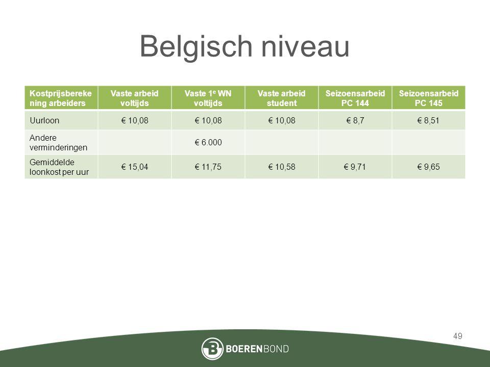 Belgisch niveau Kostprijsbereke ning arbeiders Vaste arbeid voltijds Vaste 1 e WN voltijds Vaste arbeid student Seizoensarbeid PC 144 Seizoensarbeid P